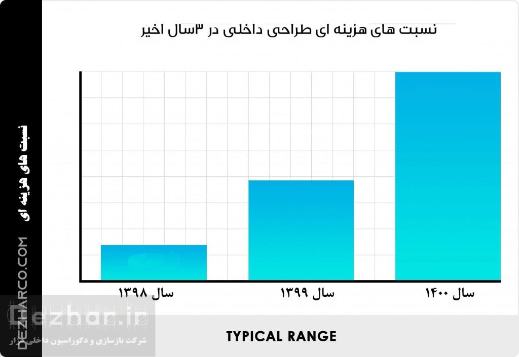 اینفوگرافی نسبت های هزینه طراحی داخلی در 3 سال اخیر